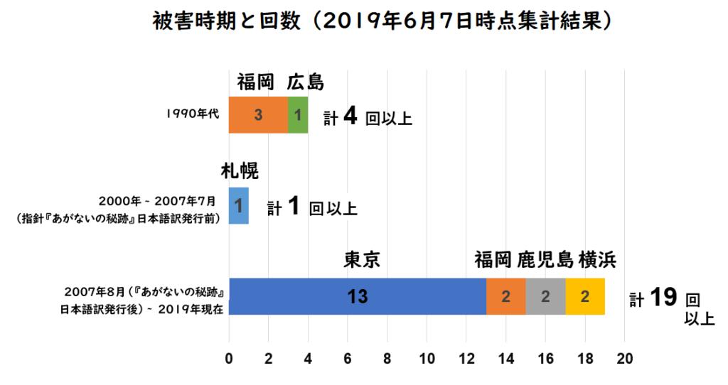 聖体拝領時の被害の時期と回数(2019年6月7日時点集計結果)